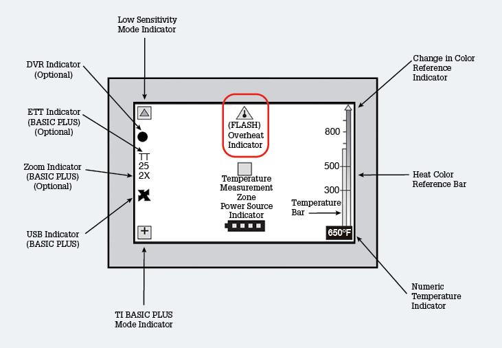 White screen phenomenon and TIC